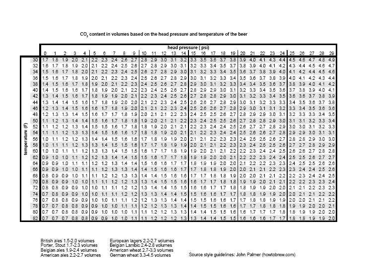 Beer Carbonation Chart Temperature Pressure Volumes
