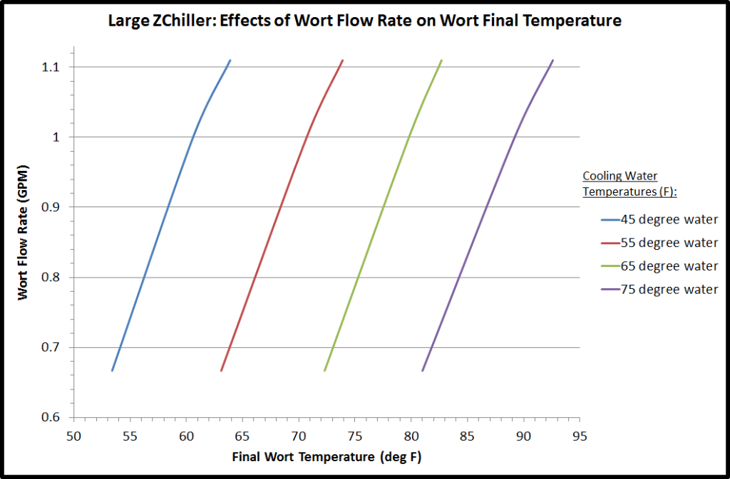 Large ZChiller Performance