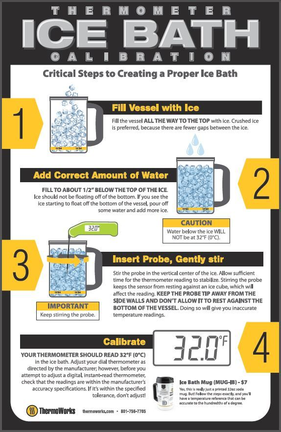 ThermoWorks Thermometer Ice Bath Calibration Info Graphic
