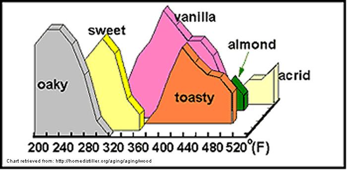 World Cooperage Wood Toast