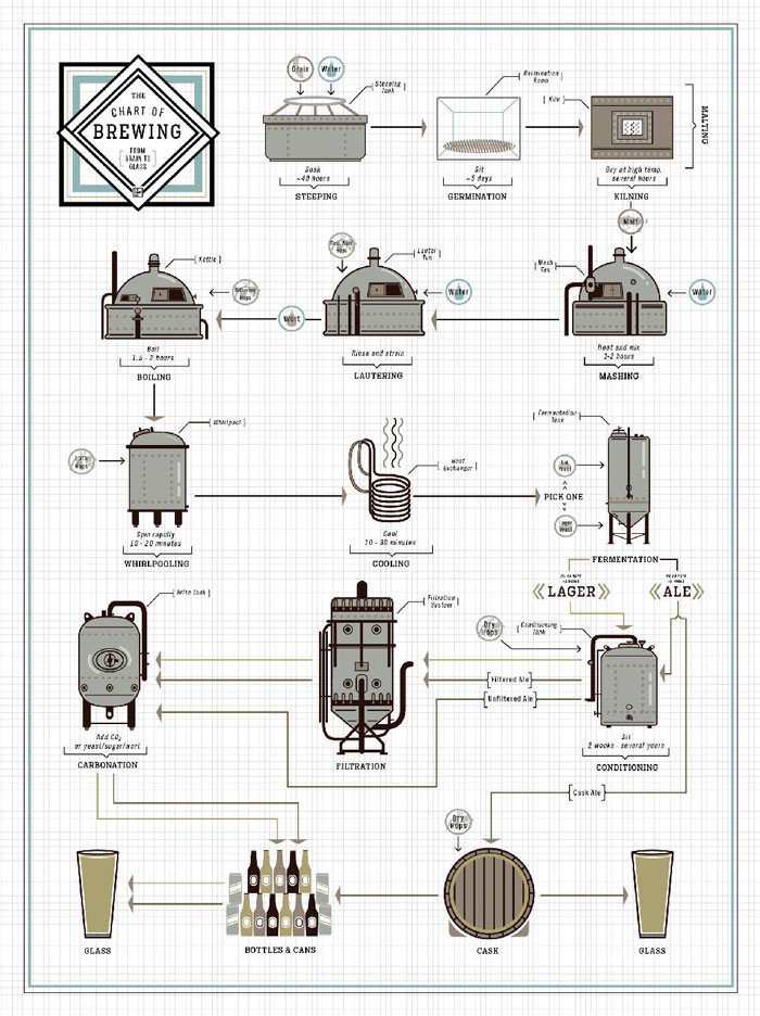 The Chart of Brewing Poster