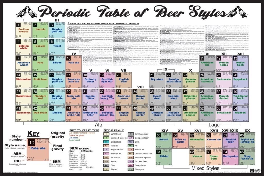 Periodic Table Of Beer Styles Poster Homebrew Finds
