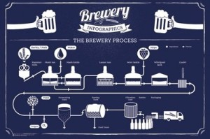 "Poster / Print 24 X 36"" Brewery Infographic - Beer Brewing Start to Finish"