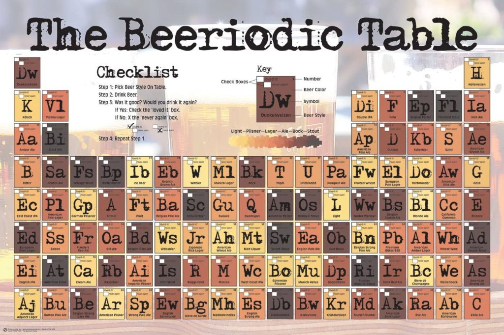 The Beeriodic Table Poster