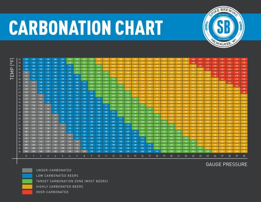 CARBONATION CHART