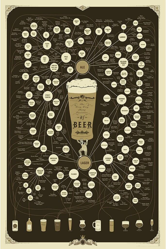 Pop Chart: Poster Prints (24x36) - Beer - Printed on Archival Stock
